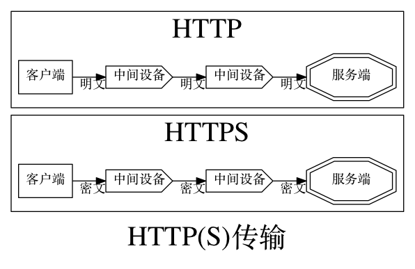 Graphviz chart 2598-https-transport-0.png